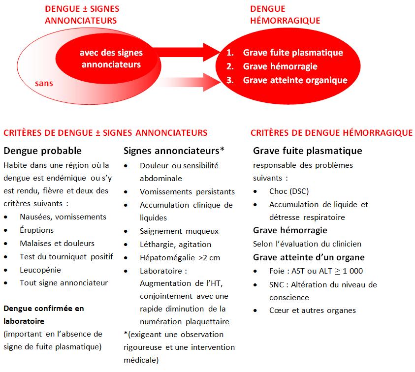 Figure 3. Classification et degré de gravité proposés des cas de dengue